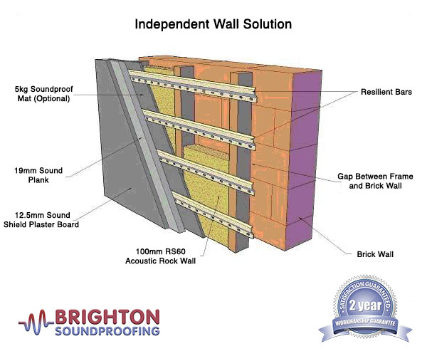 Independent Wall Soundproofing