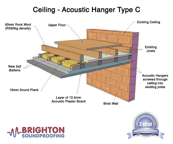 Ceiling Soundproofing Solutions
