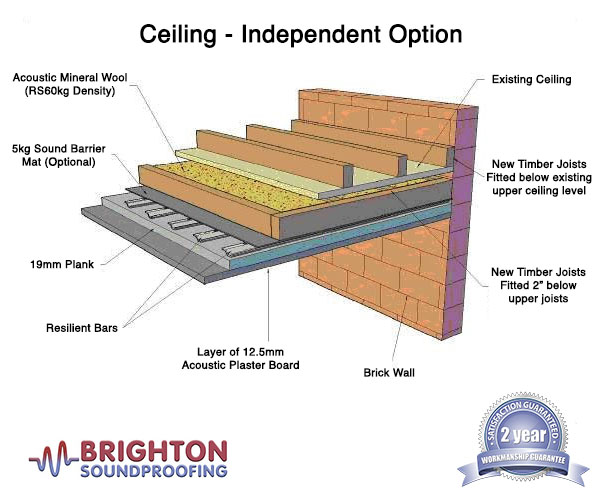 Independent Ceiling Soundproofing